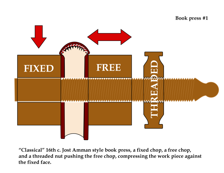"""Book press #1: A Classical 16th century """"Jost Amman Style"""" book press: a fixed chop, a free chop, and a threaded nut pushing the free chop, compressing the work piece against the fixed face."""