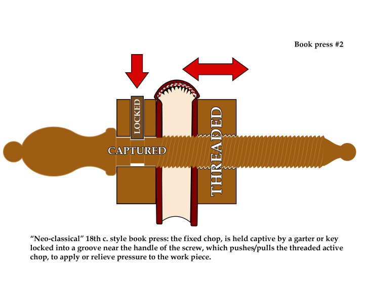 """Book press #2: A """"Neo-classical"""" 18th century style book press: The fixed chop is held captive by a garter or key locked into a groove near the handle of the screw, which pushes/pulls the threaded active chop, to apply or relieve pressur to the work piece."""